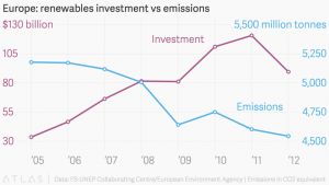 Europe-renewables-investment-vs-emissions-1024x576
